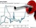Giá dầu lùi một bước để sớm tiến tới kỷ lục mới