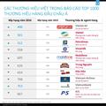 Petrolimex - top 1.000 thương hiệu hàng đầu Châu Á